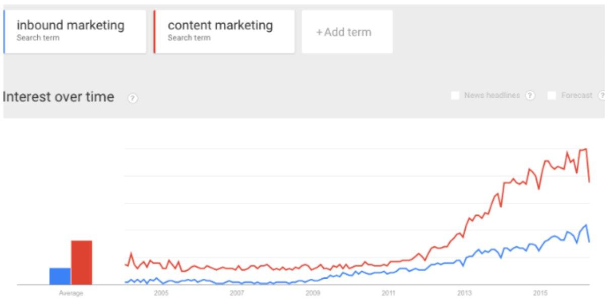 La madurez. ¿Está muriendo el Marketing Digital?