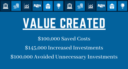 Alloway-Value-Created