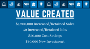 value created
