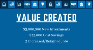 graymont value created