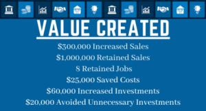 Brinkman's Value Created