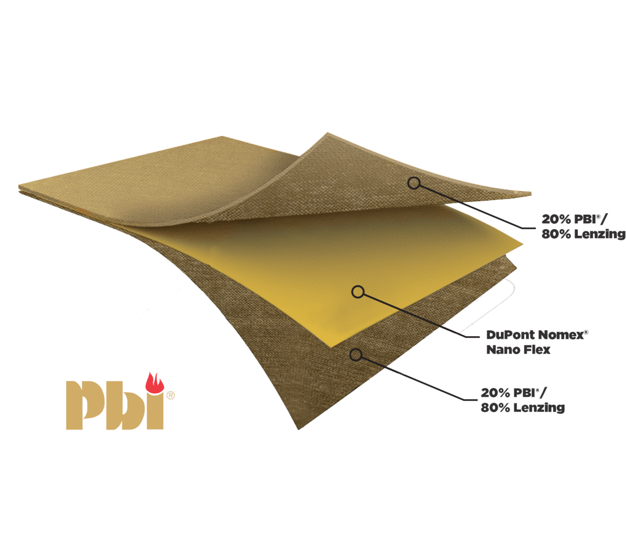PBI Material