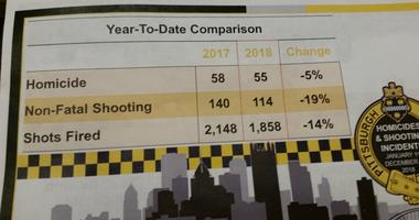For the fourth year in a row the number of homicides in the city of Pittsburgh has fallen.