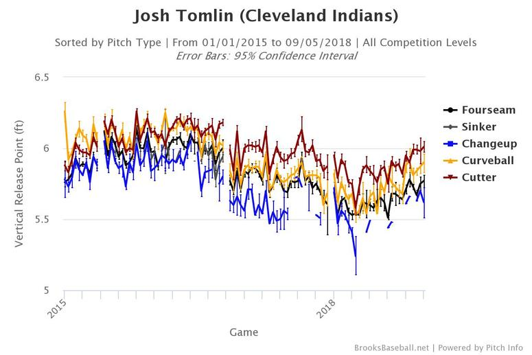 Josh Tomlin's vertical release point on all pitches since 2015.