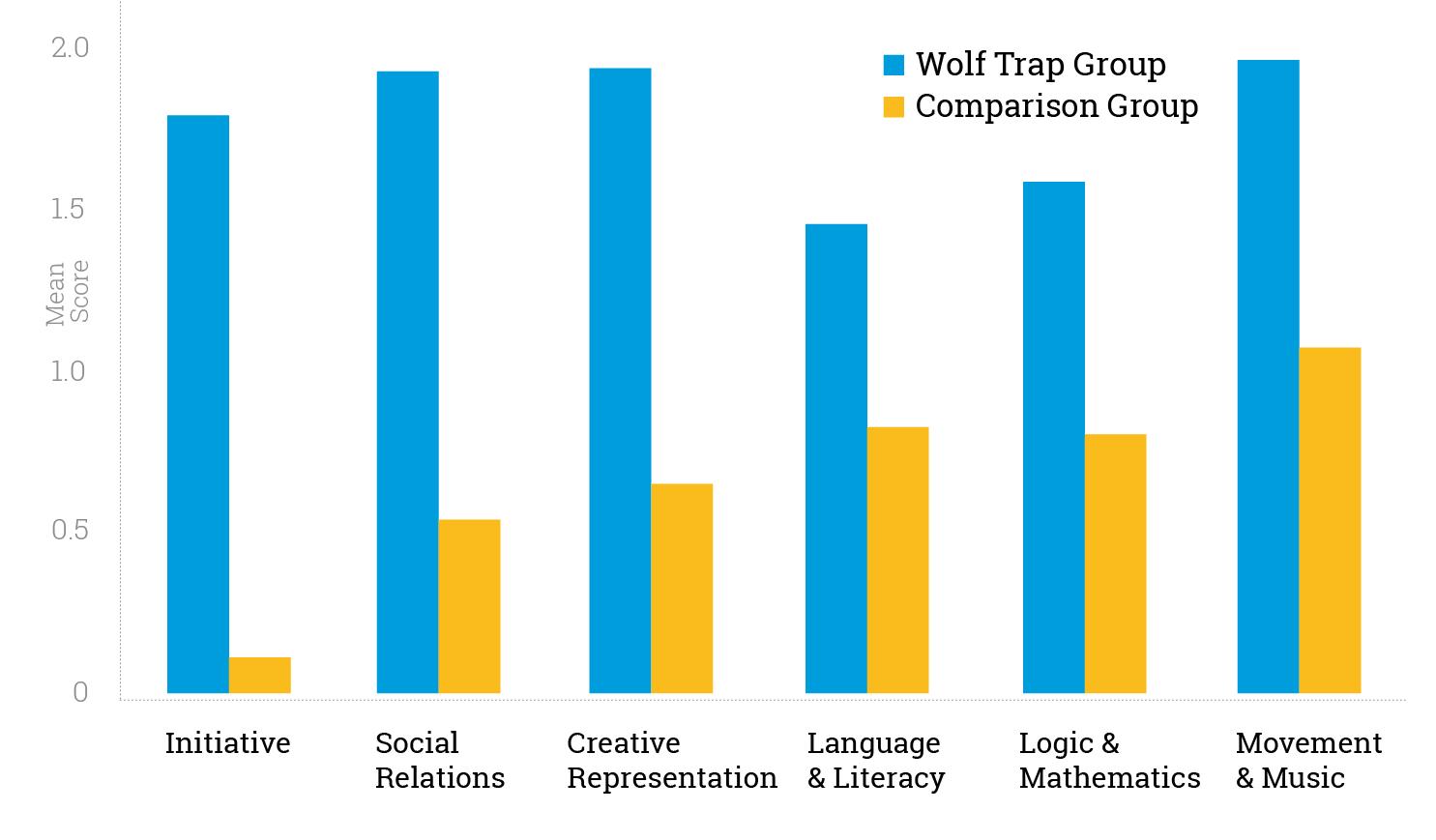 Wolf Trap Graph I-100