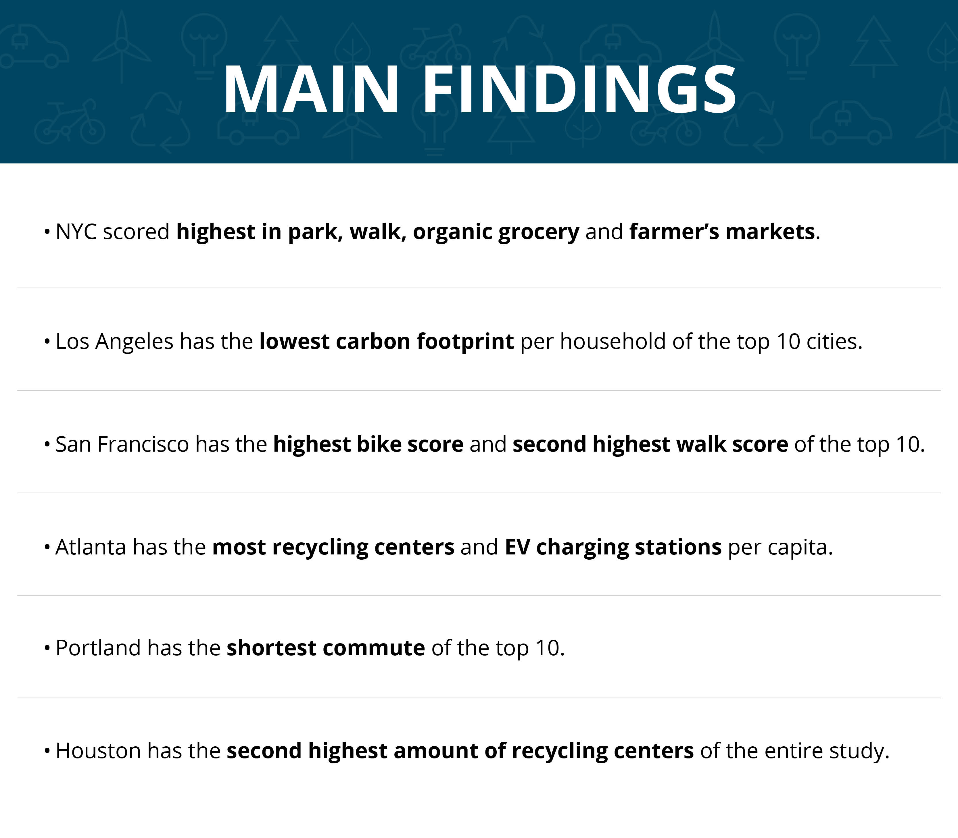 NYC scored highest in park, walk, organic grocery and farmer's markets. Los Angeles has the lowest carbon footprint per household of the top 10 cities. San Francisco has the highest bike score and second highest walk score of the top 10. Atlanta has the most recycling centers and EV charging stations per capita. Portland has the shortest commute of the top 10. Houston has the second highest amount of recycling centers of the entire study.