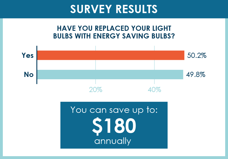 Survey Results: Have you replaced your light bulbs with energy saving bulbs? 50.2% said yes and 49.8% said no. You can save up to $180 annually.