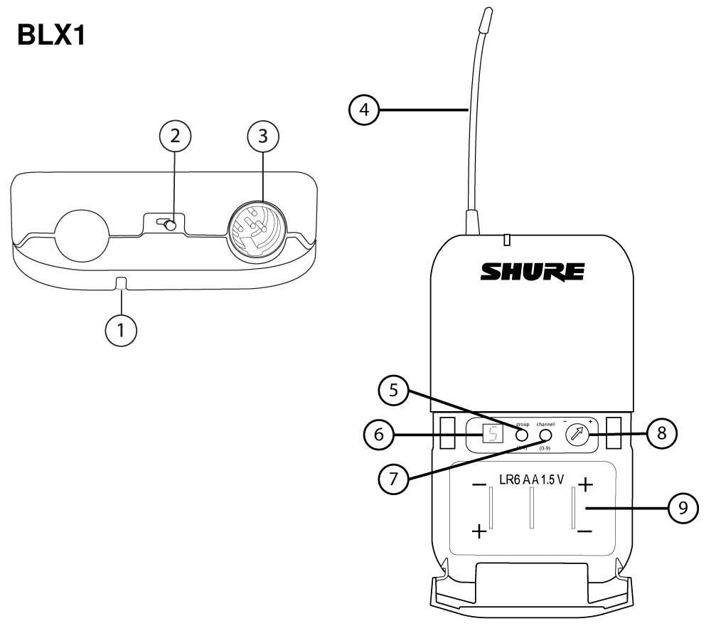 A BLX1 with numbers calling out each part