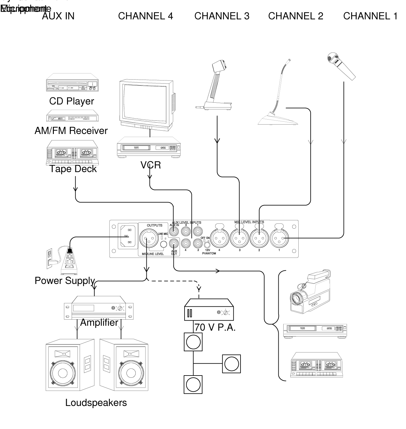 Shure Publications User Guides Scm268 4 Blade 220 Vac Wiring Diagram Level Input Connecting Both Auxiliary And Microphone Inputs To A Single Channel Is Not Recommended Because The Would Be Able