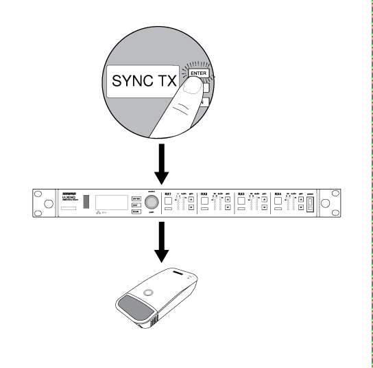 A sync being performed