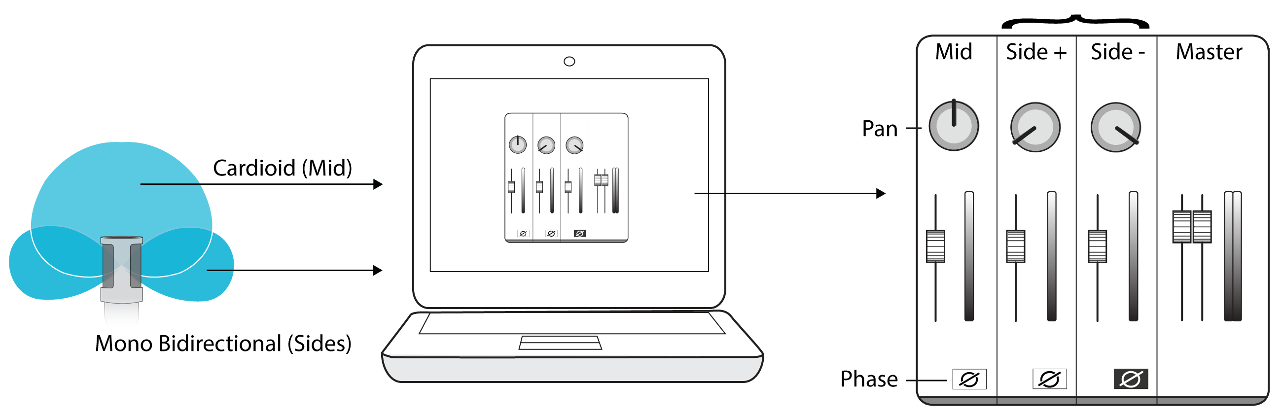 Illustration of decoding raw mid-side audio with a laptop