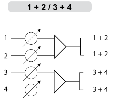 A diagram of the 1+2/3+4 audio summing option