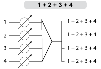 A diagram of the 1+2+3+4 audio summing option