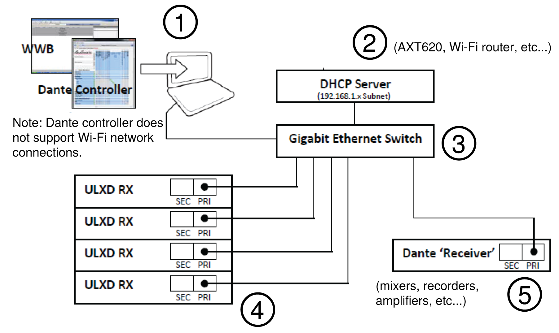 The steps to set up a Dante and Wireless Workbench network illustrated