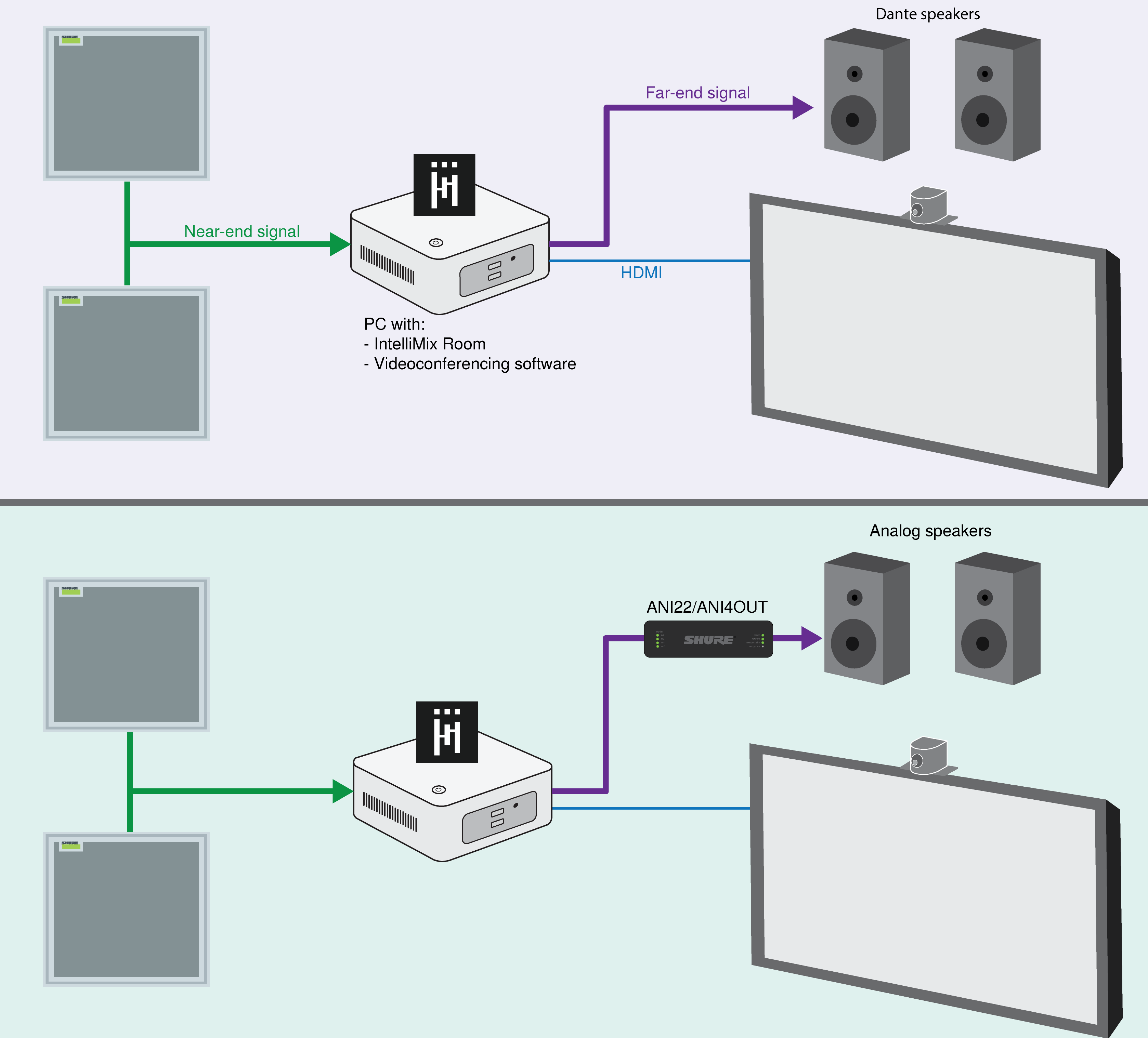 Connection diagrams showing 2 ceiling array mics, a computer running IntelliMix Room, a display/camera, and 2 loudspeakers (analog or Dante).