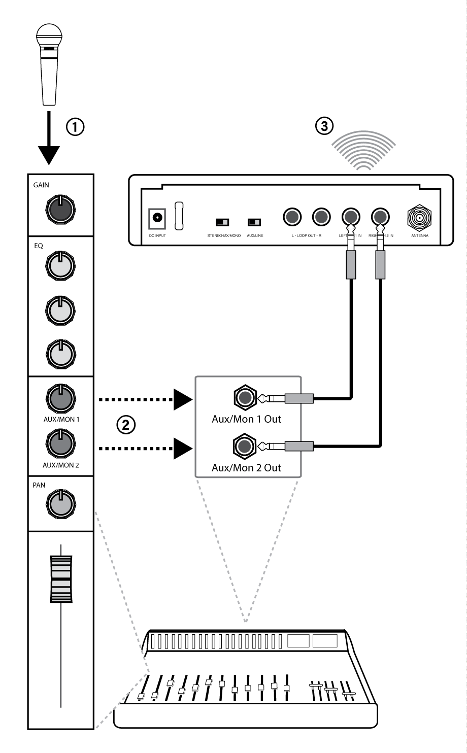 Shure Publications User Guides Psm300 Simple Ir Audio Transmitter And Receiver Circuit Each Monitoring Mix Is Transmitted On A Separate Channel To The P3r Mixmode Knob Bodypack Adjusts Blend Between From
