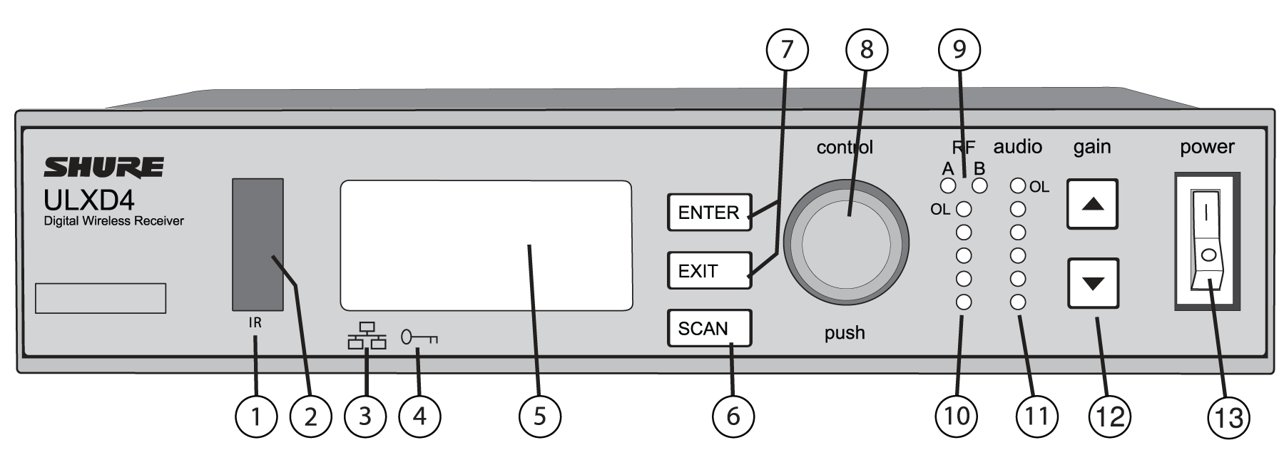 The receiver front panel with numbers calling out each part
