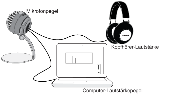 Illustration of MV5 connected to headphones and a laptop.