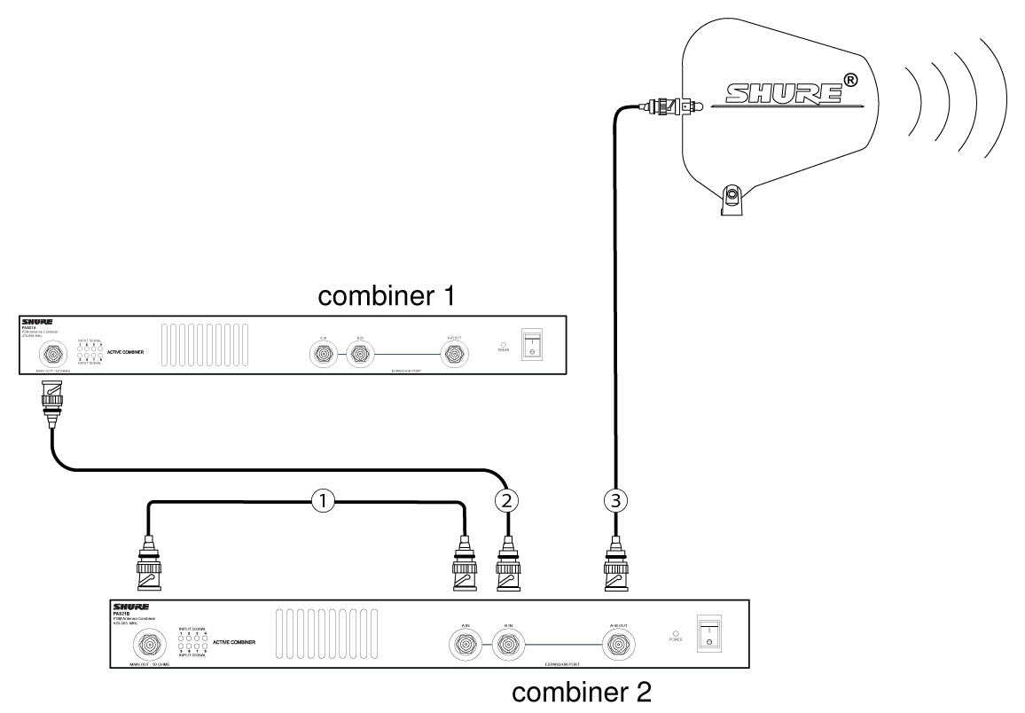 Shure Publications User Guides Pa421b Pa821b Bnc Cable Connector Wiring Diagram Use A Jumper To Connect The Combiner 1 Main Output In Of Expansion Port