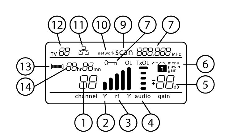 The receiver menu screen with numbers calling out each part