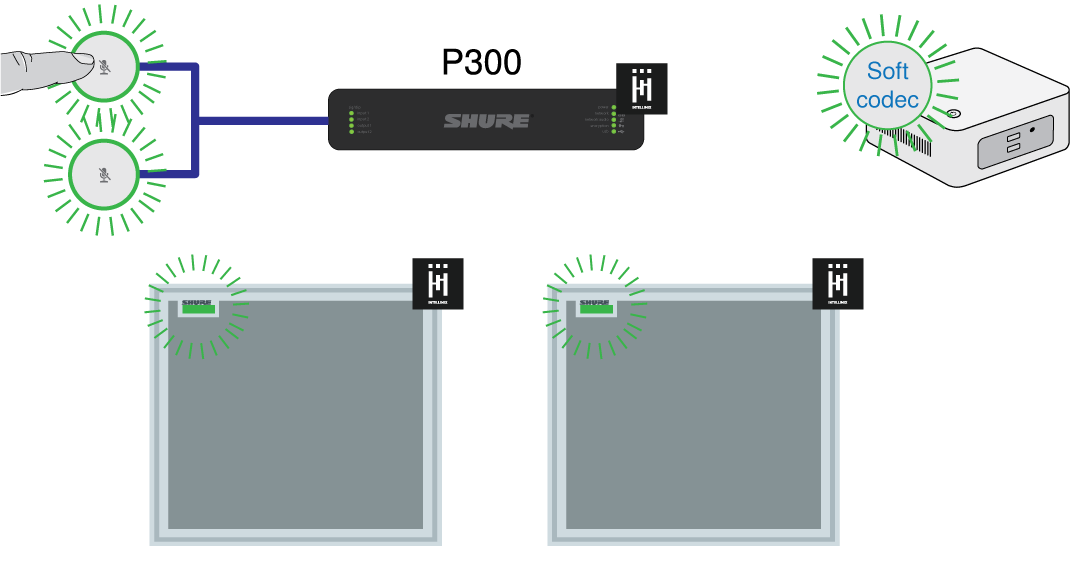 Two network mute buttons linked to a P300. Press a mute button, and devices connected to the P300 show the correct mute state.