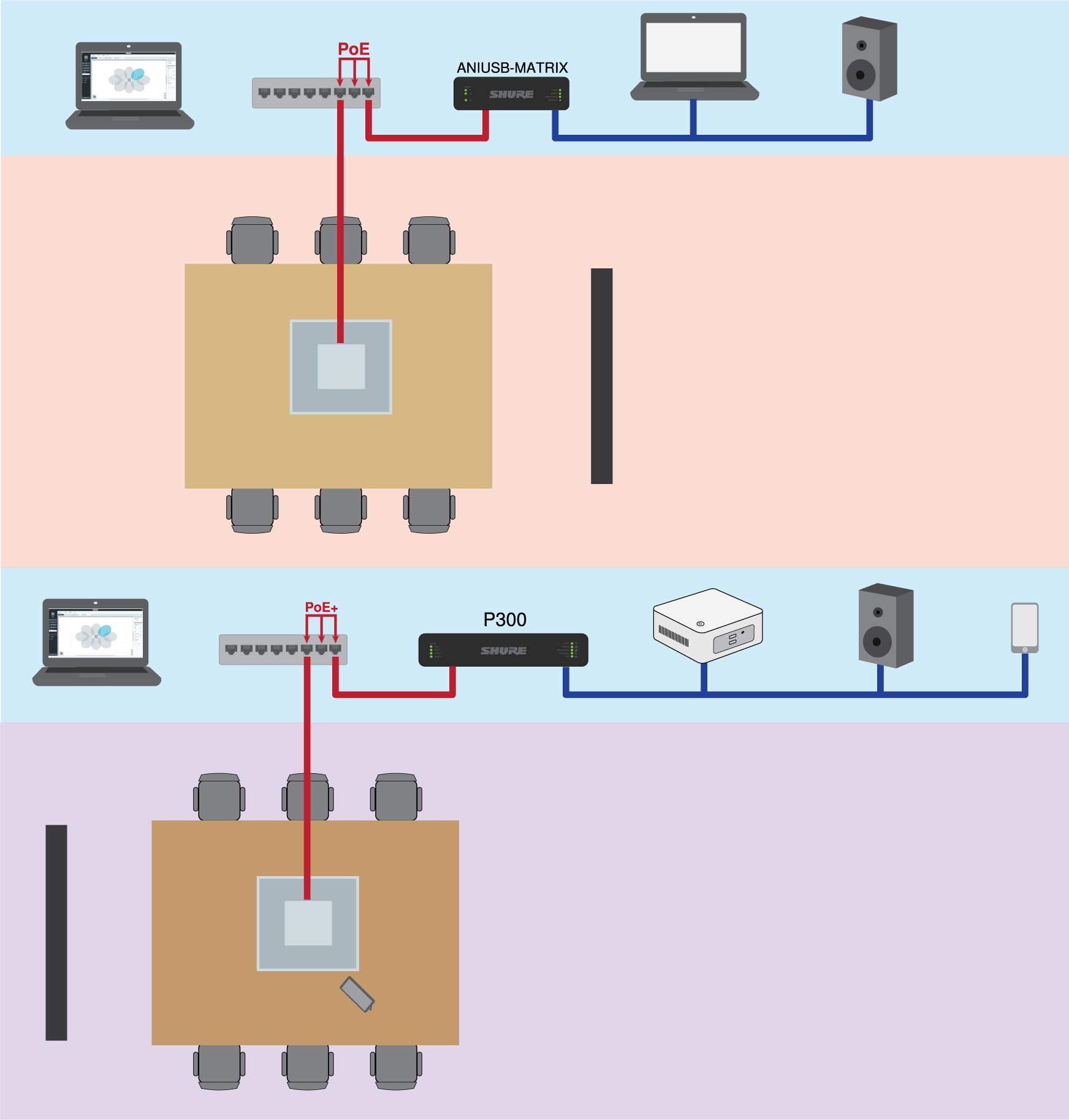 2 use case illustrations for MXA910s and a soft codec: 1) With ANIUSB-MATRIX, laptop, and loudspeakers. 2) With P300, NUC, loudspeakers, and mobile device.