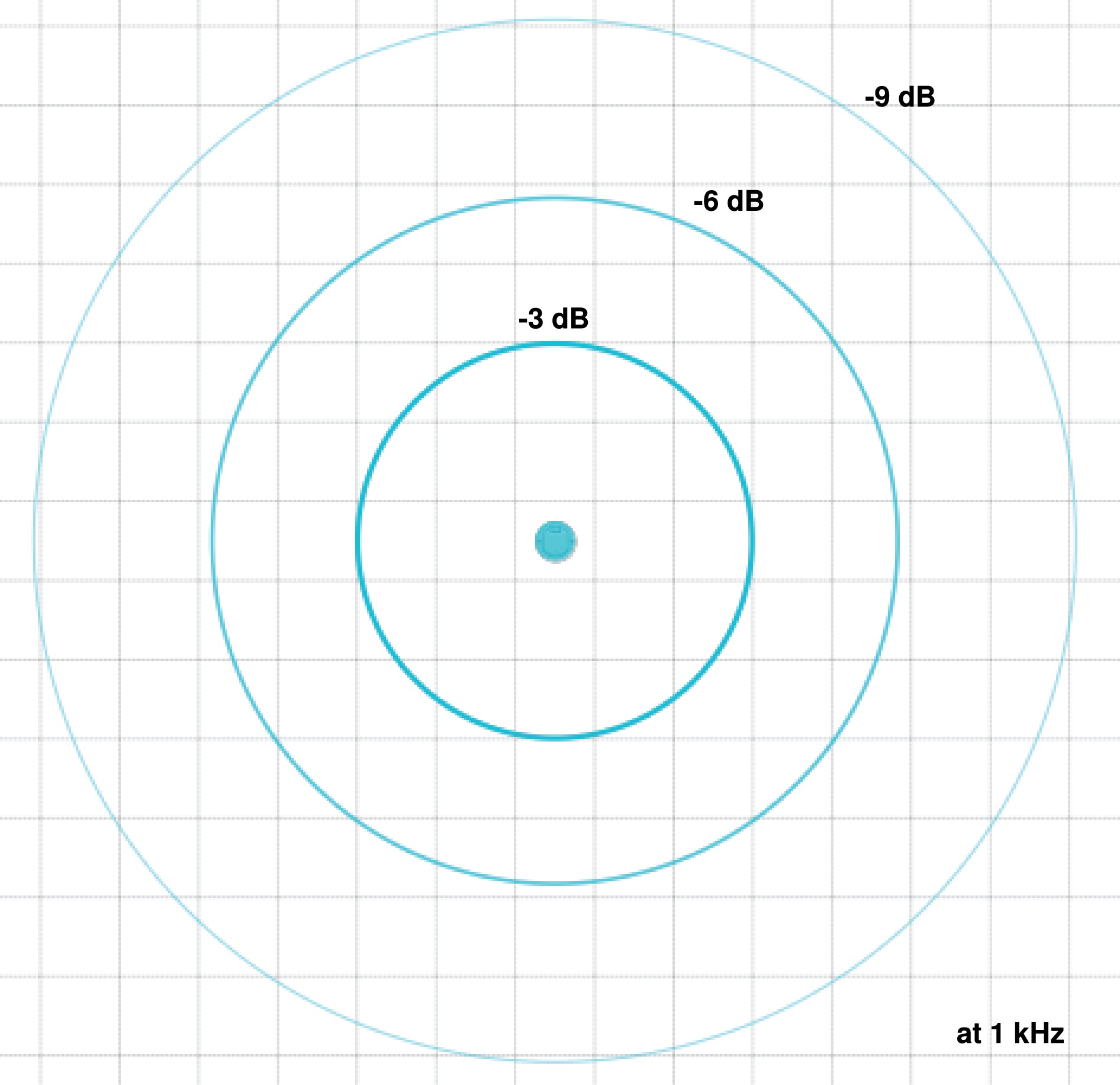 Designer screenshot showing the MXN5-C loudspeaker's coverage rings for -3, -6, and -9 dB at 1 kHz.
