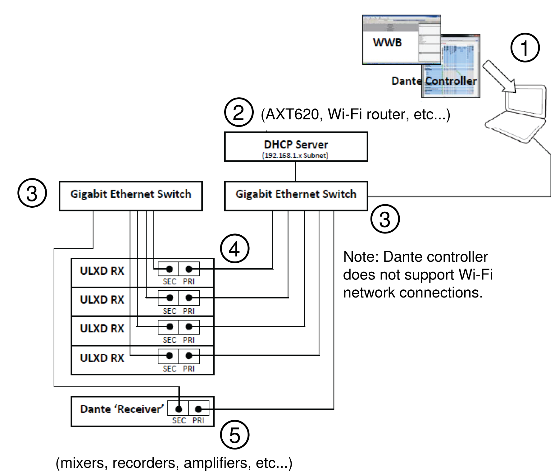 The steps to set up a network in redundant mode illustrated