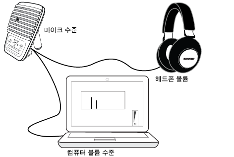Illustration of MV51 connected to headphones and a laptop.