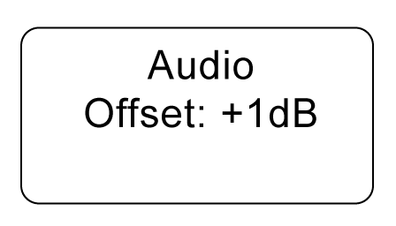 The screen indicating that audio offset is at +1dB