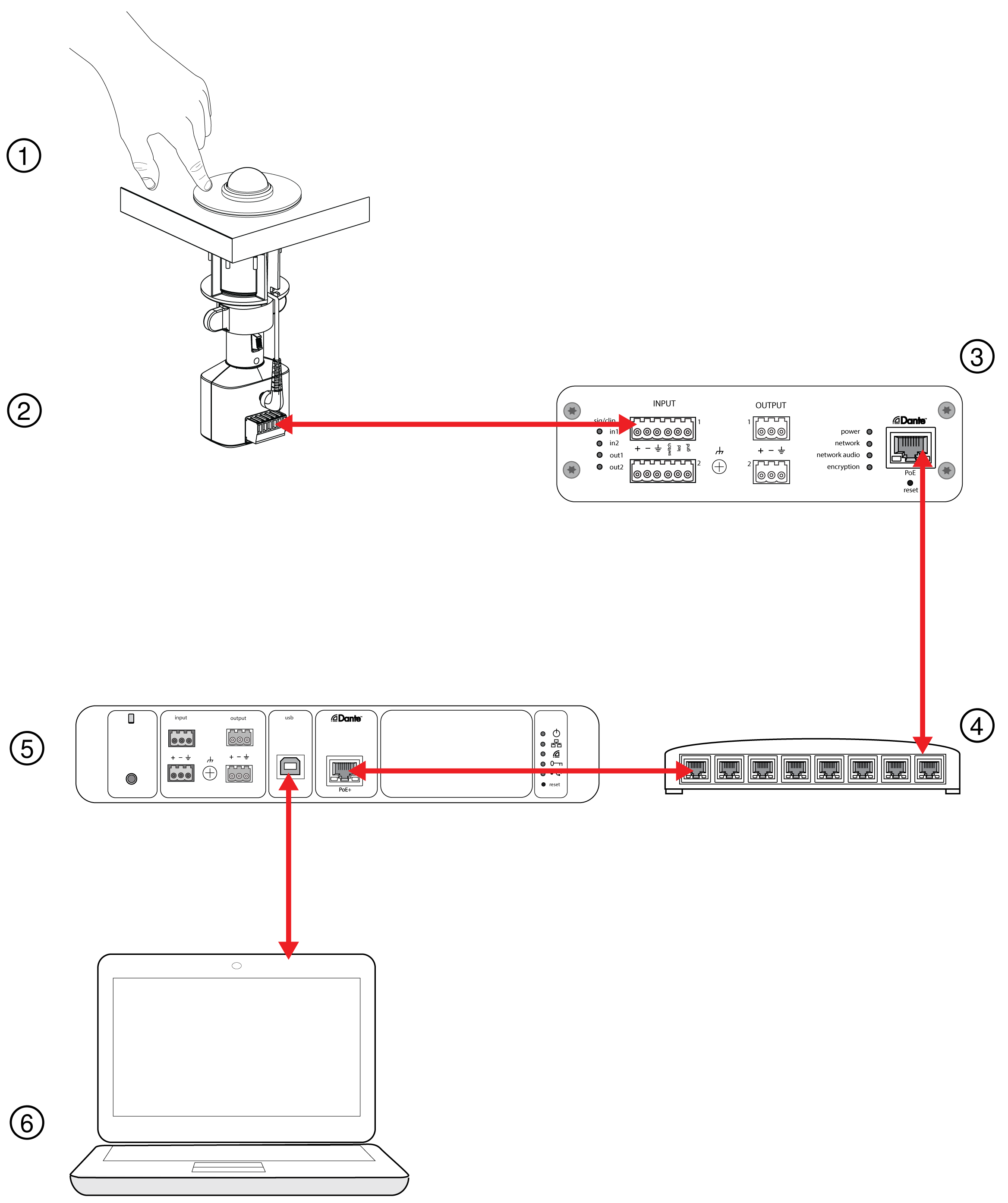 Diagram of A400MB connections. The A400MB connects to the ANI22IN-BLOCK, which connects to a network switch. The P300 connects to the network switch and a computer.