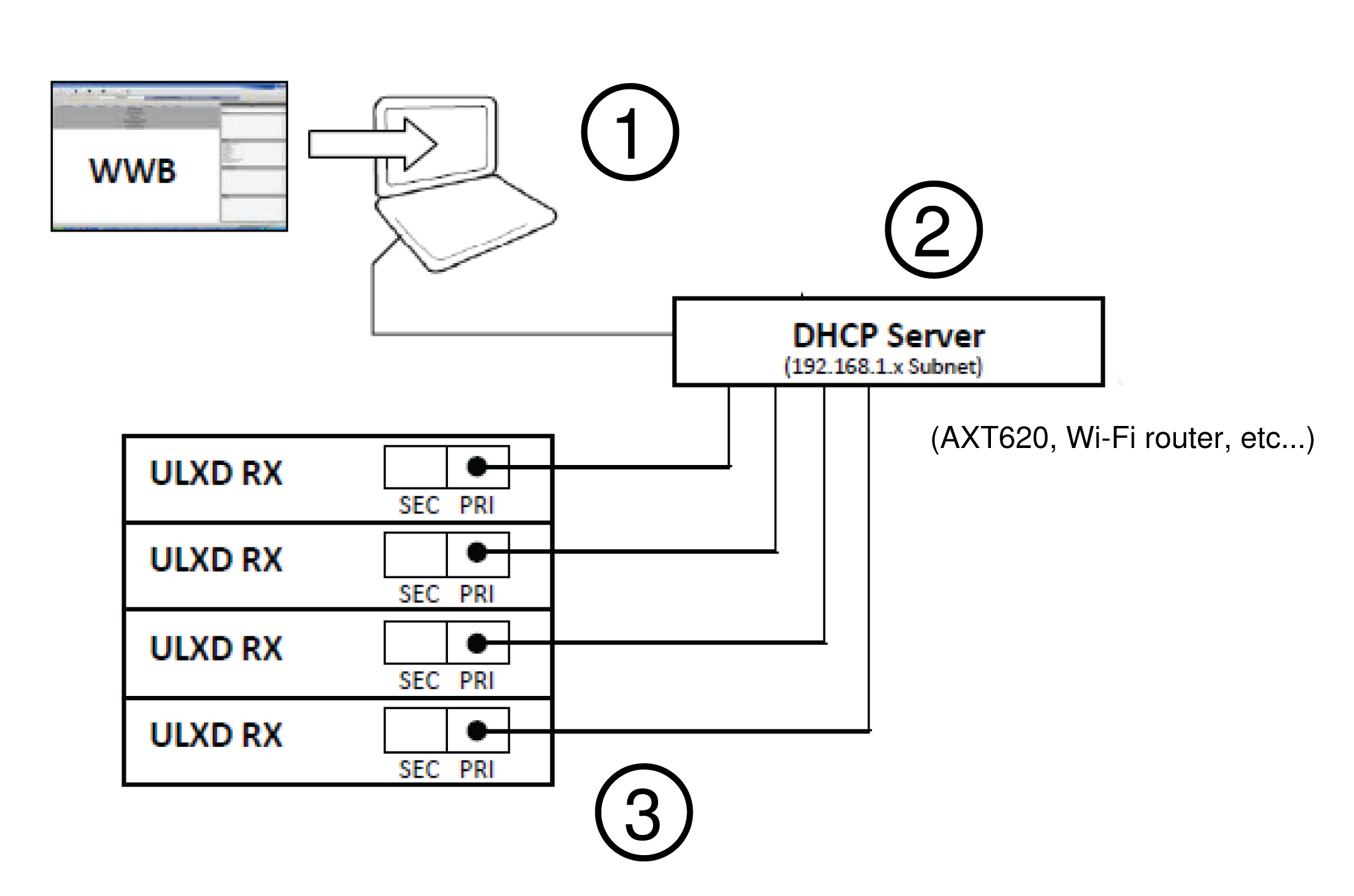 The steps to setting up a Wireless Workbench network illustrated