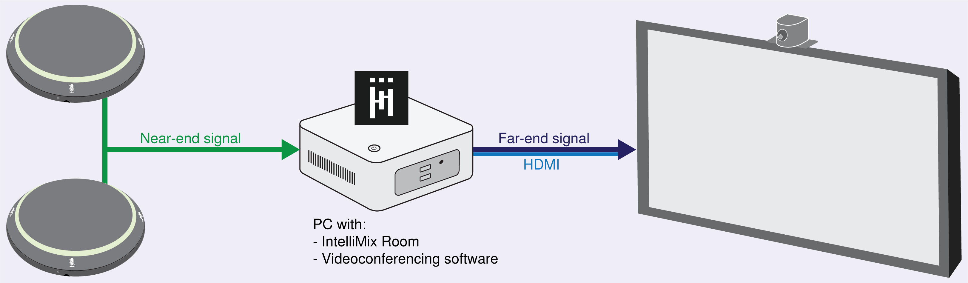 Connection diagram showing 2 MXA310s, computer with IntelliMix Room, and a display with a camera mounted on top.