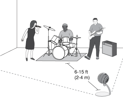 Image shows loud source distance to mic is 6 to 15 feet.