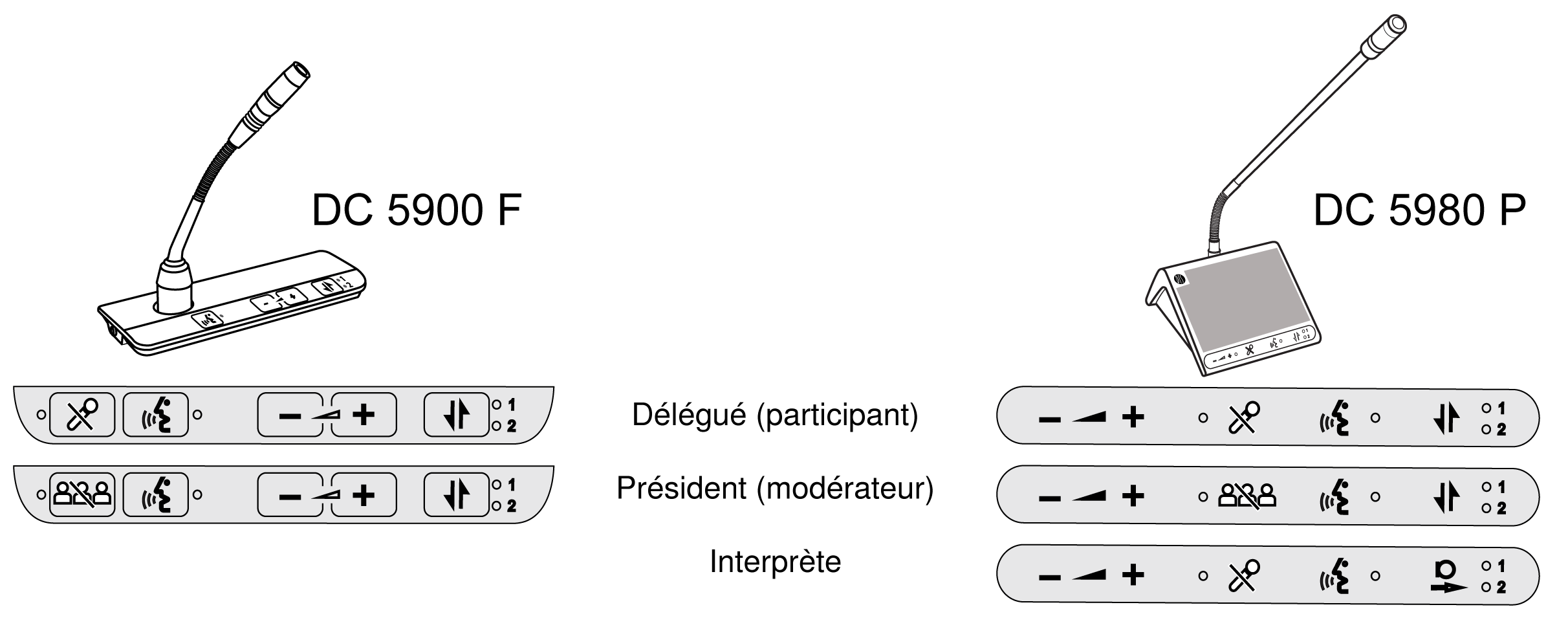 Delegate, Chairman, and Interpreter button overlays for DC 5900 F and DC 5980 P discussion units