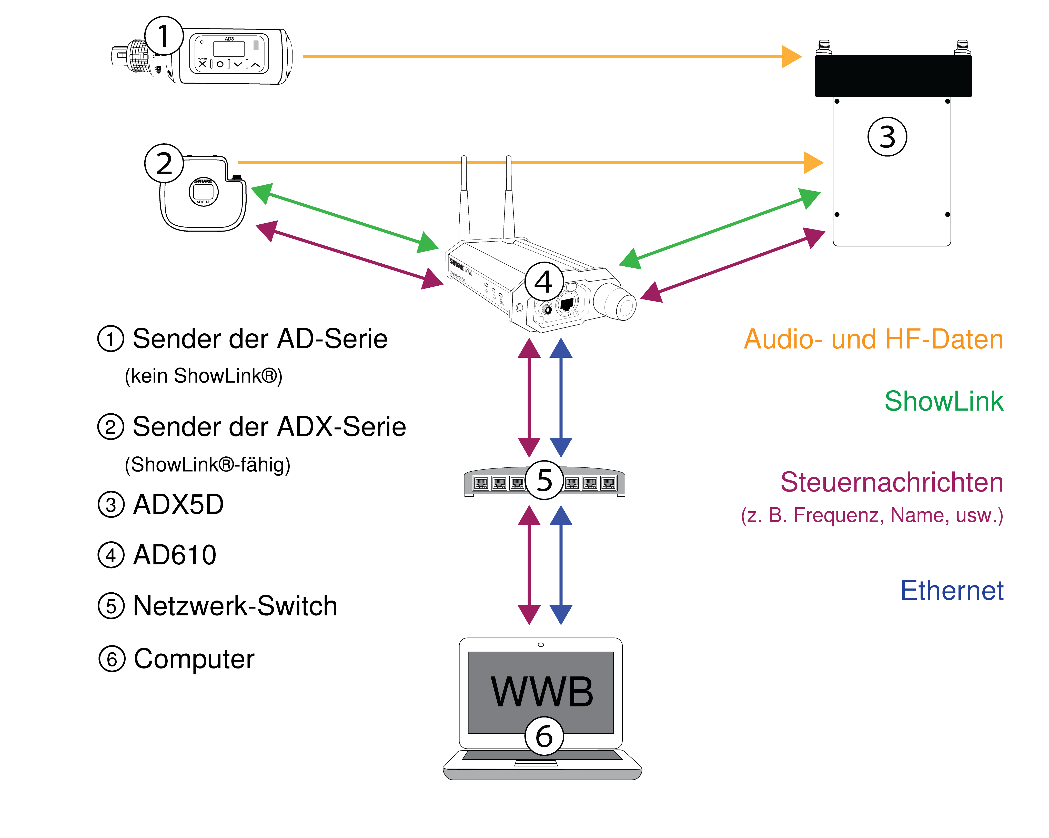 A diagram showing how ADX5D passes audio & RF data, ShowLink, control messaging, and Ethernet to various networked devices.