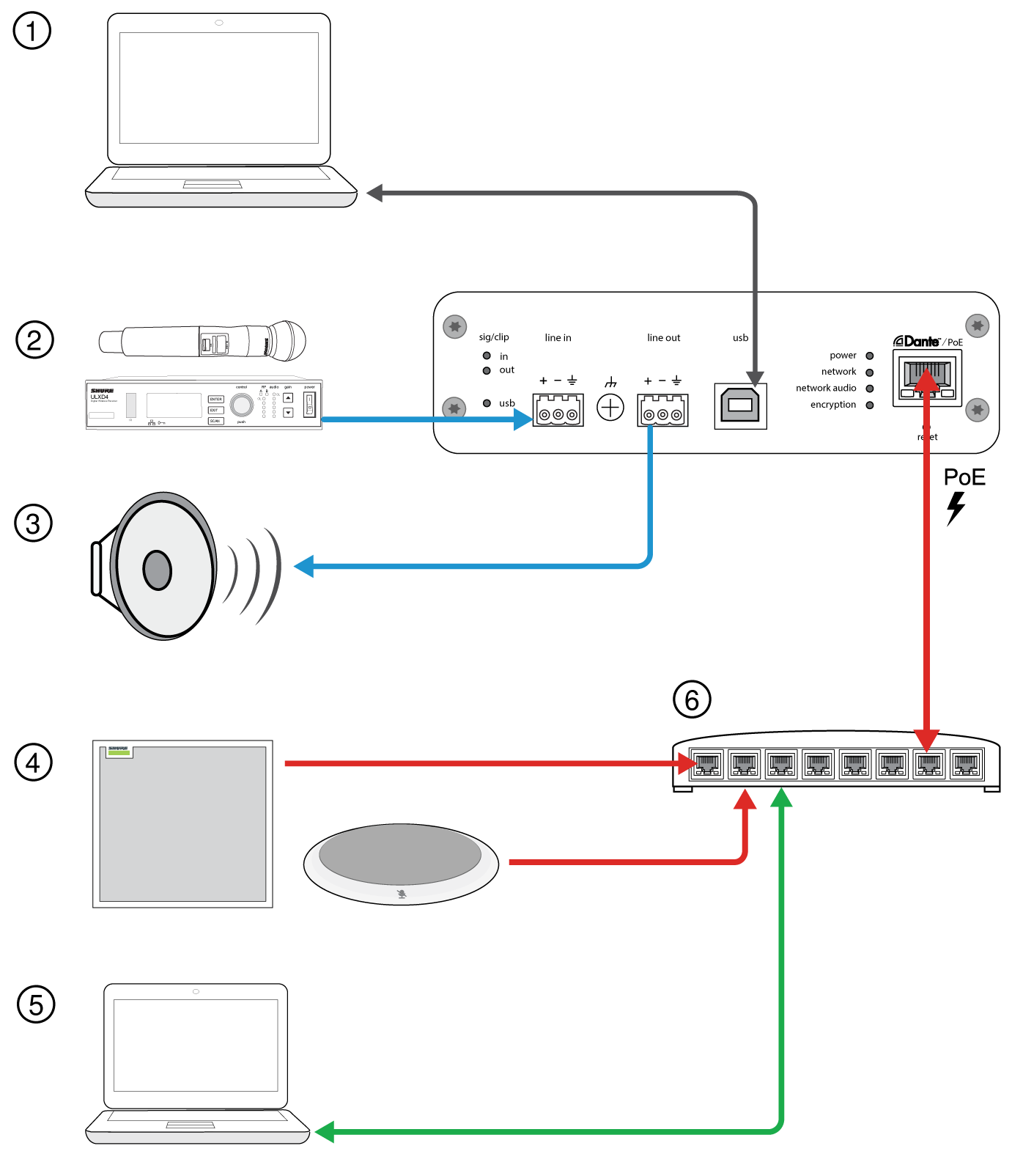 Illustration of the different devices that can be connected to Shure's ANIUSB-MATRIX processors: wireless mics, Dante mics, loudspeakers, and others.