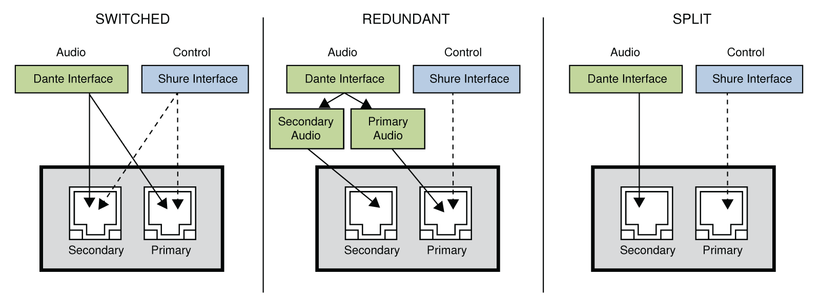 Each of the three Dante network modes diagrammed
