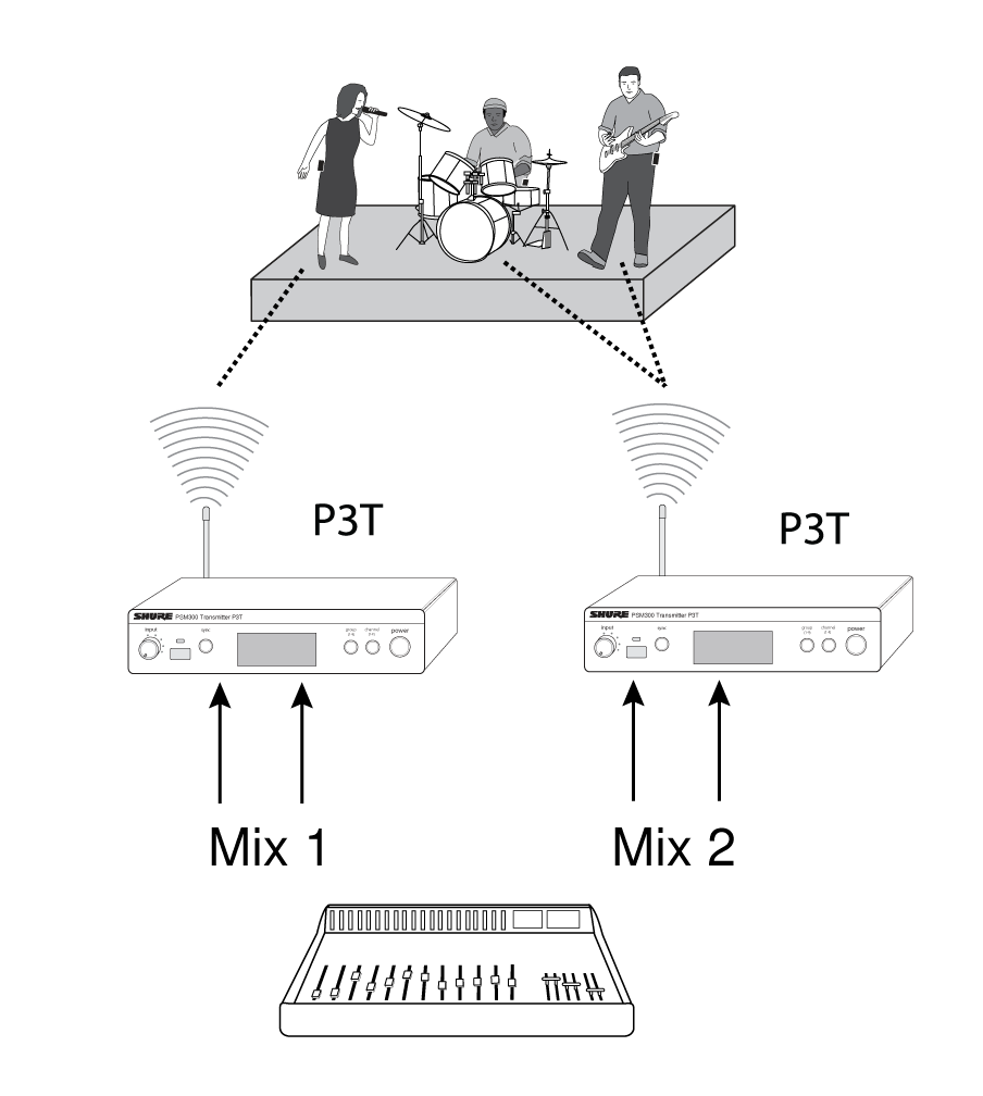 Shure Publications User Guides Psm300 Instrument Loop Wiring Diagrams Tip To Simplify Setup In Applications That Involve Multiple Transmitters Offers The P3ac Antenna And Power Distribution System Which Supplies Up