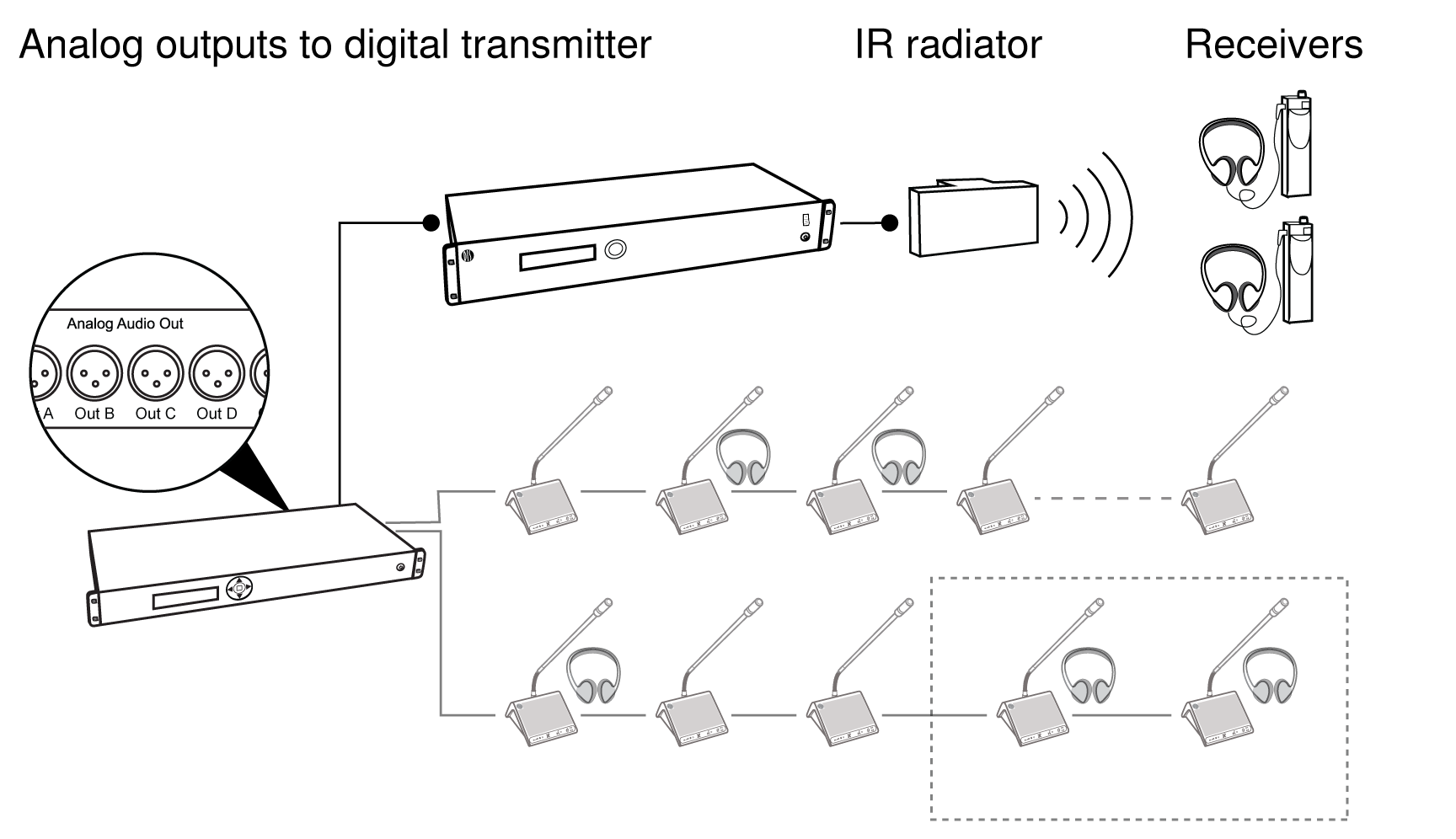 Shure Publications User Guides Dds 5900 Diagram D Audio For 410 Rooms Using A Second Stereo Receiver Wireless Language Distribution