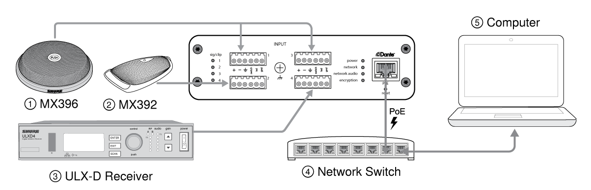 Shure Publications User Guides Ani4in Diagram In Addition Traffic Along With Ex Le Of Signal Wiring Connections And Flow