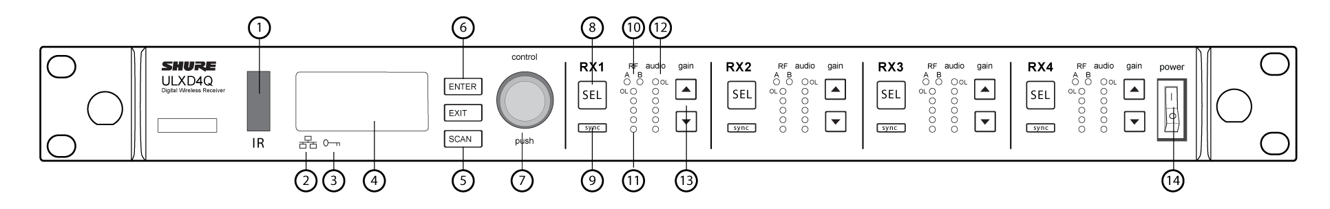 The front panel of the receiver with numbers calling out each part