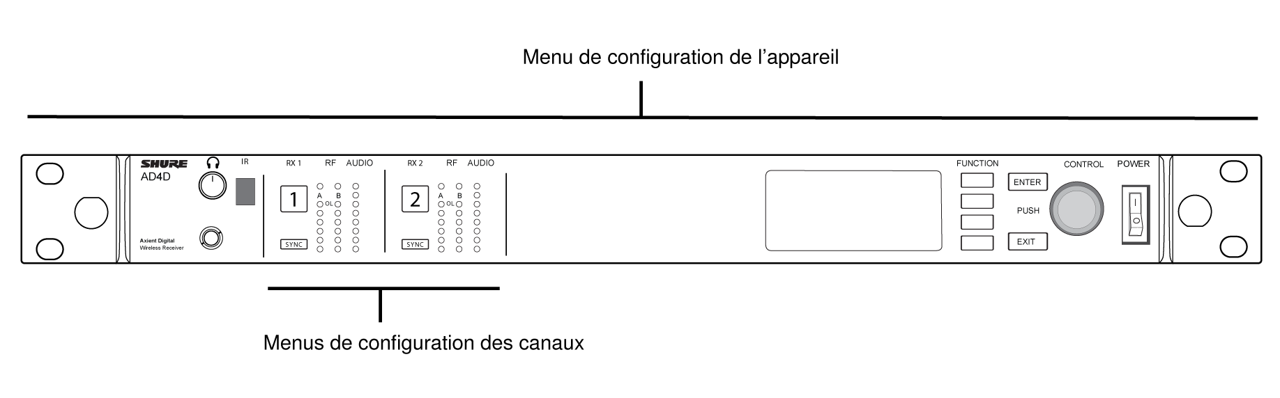 The receiver with a line indicating the device configuration menu and the channel configuration menu
