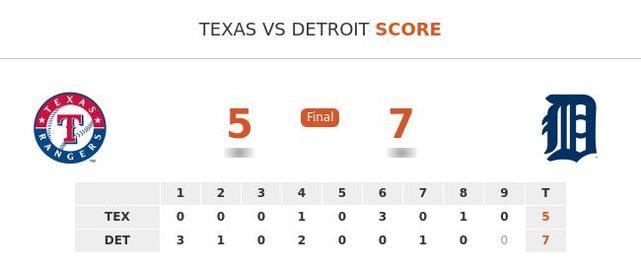 Texas Rangers vs Detroit Tigers stats