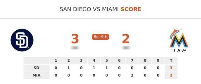 San Diego Padres vs Miami Marlins stats