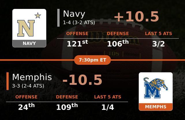 Navy Midshipmen vs Memphis Tigers stats