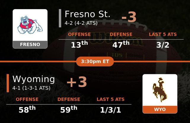 Fresno St. Bulldogs vs Wyoming Cowboys stats