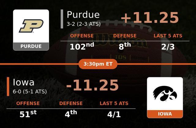 Purdue Boilermakers vs Iowa Hawkeyes stats