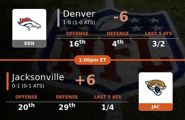 Denver Broncos vs Jacksonville Jaguars stats