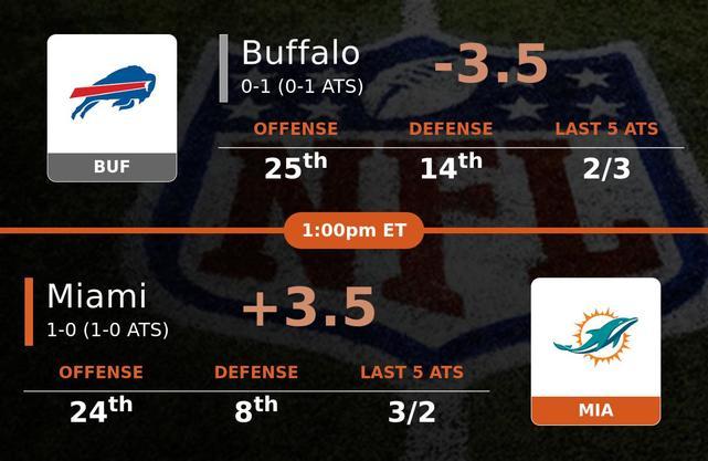 Buffalo Bills vs Miami Dolphins stats
